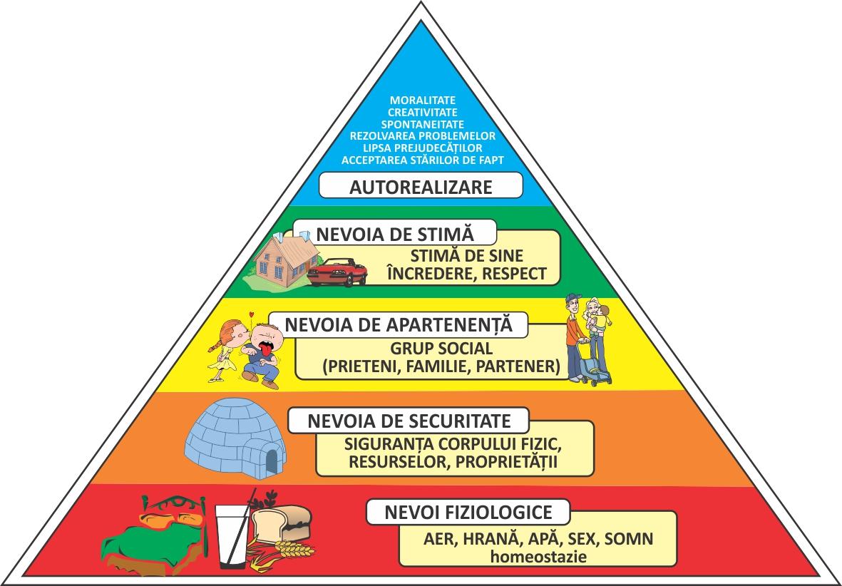 piramida-lui-maslow-acasa